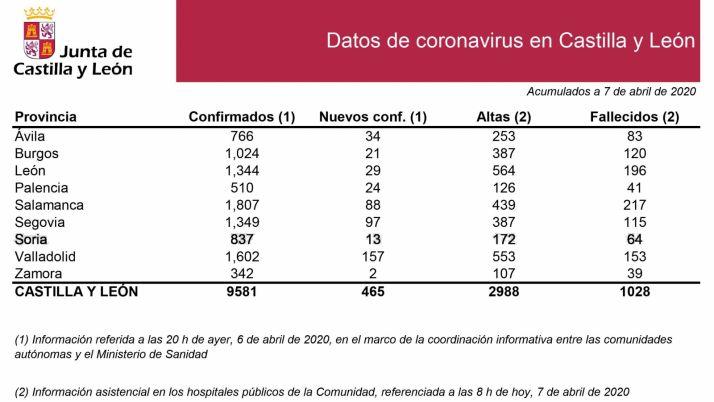Datos sobre el avance del COVID por provincias.