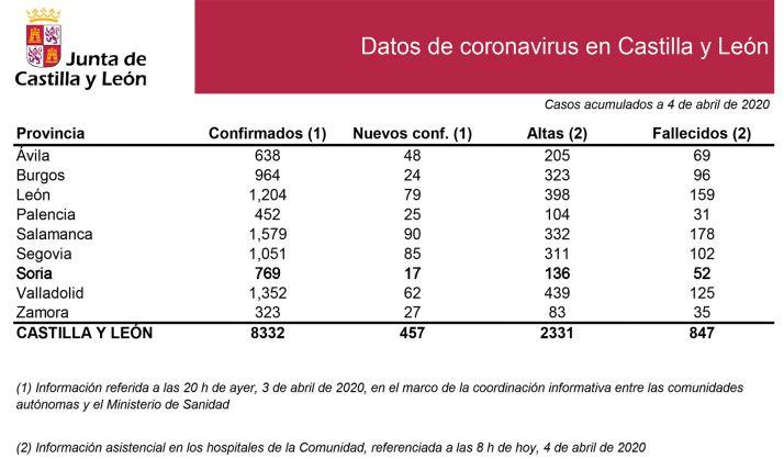 Estadísticas oficiales ofrecidas hoy por la Junta. /Jta.