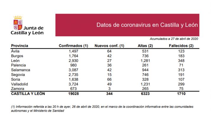 Informe epidemiológico del 27 de abril.