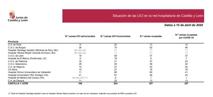 Desciende la ocupación de las camas UCI en Soria