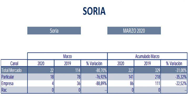 La estadística de las matriculaciones de marzo para la provincia de Soria.