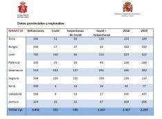 Foto 2 - Indignante: Los datos oficiales de marzo solo registran 16 fallecidos por Covid19 en Soria