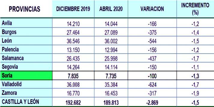 La estadística de ATA para Castilla y León.