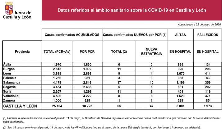 La estadística del coronavirus para este viernes 22 de mayo.
