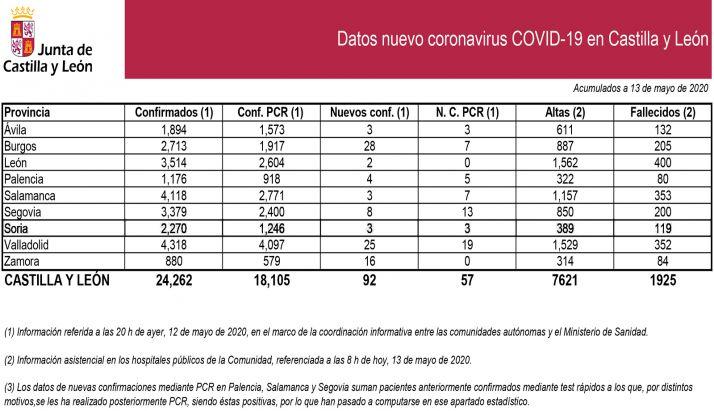 Foto 1 - DATOS OFICIALES: Tres nuevos confirmados por PCR en las últimas 24 horas