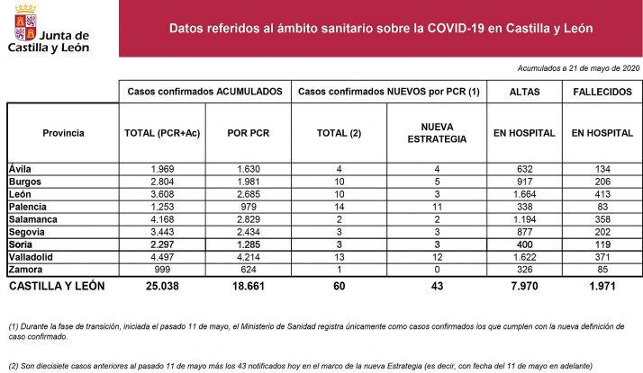 Estadísticas de la enfermedad a fecha de este jueves 21 de mayo.
