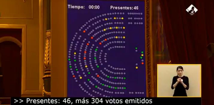 Imagen de la votación en el Congreso.