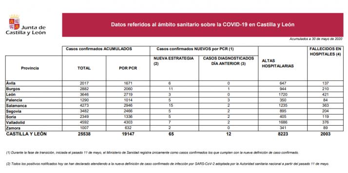 Informe epidemiológico de este 30 de mayo.