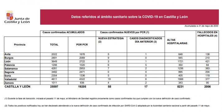 Informe epidemiológico del 31 de mayo.