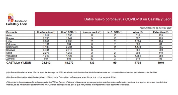 Informe epidemiológico del 15 de mayo.