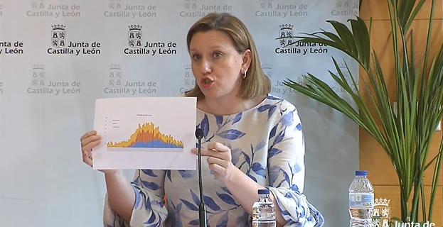 Isabel Blanco muestra la curva de fallecidos en residencias con Covid-19.