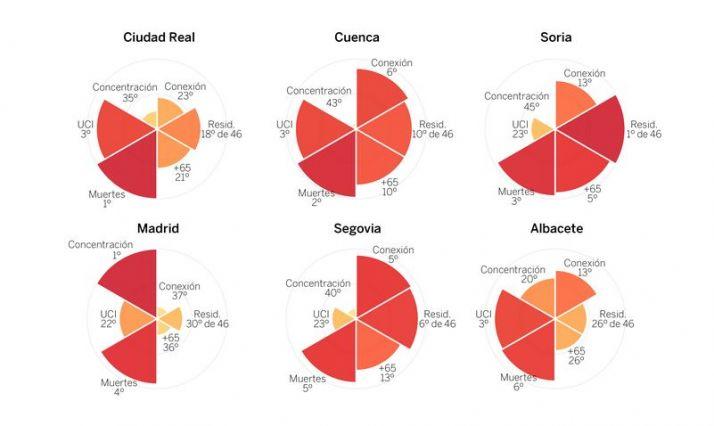 Foto 1 - Los puntos débiles y fuertes de la provincia de Soria para pasar de fase
