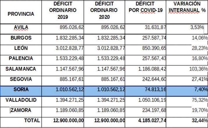 Desglose de las pérdidas por provincias y su comparativa.