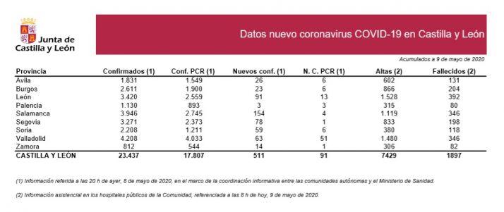 Foto 1 - Seis nuevos casos de Covid-19 en Soria confirmados con PCR que aumentan hasta 59 con otras pruebas rápidas