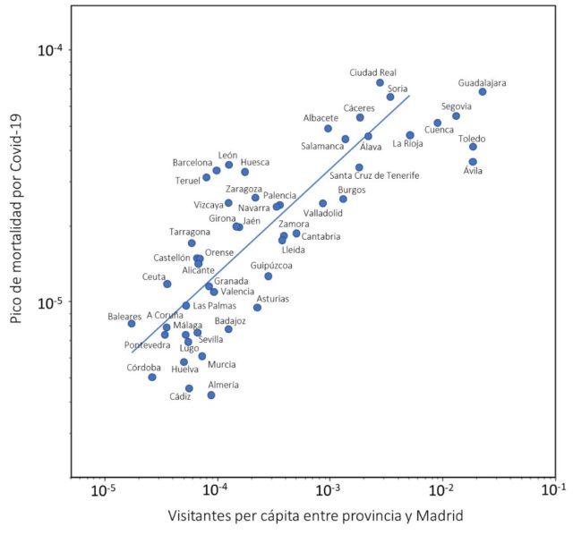 Así es el estudio que demuestra el vínculo entre la movilidad con Madrid y las muertes por Coronavirus
