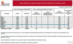 Foto 2 - Coronavirus en Soria: Sin positivos de virus este jueves