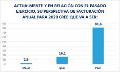 Foto 5 - El 81,6% de las empresas sorianas tiene peores perspectivas de facturación ahora, aunque el 56,3% mantendrá su plantilla
