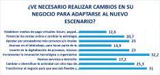 Una de las estadísticas de la encuesta. /FOES