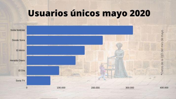 Foto 1 - Soria Noticias aumenta en mayo su ventaja como periódico más leído por los sorianos