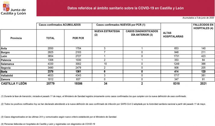 Datos del Covid-19 para este viernes.
