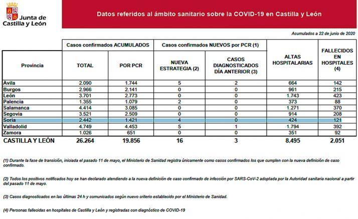 La estadística del Covid-19 para hoy lunes.