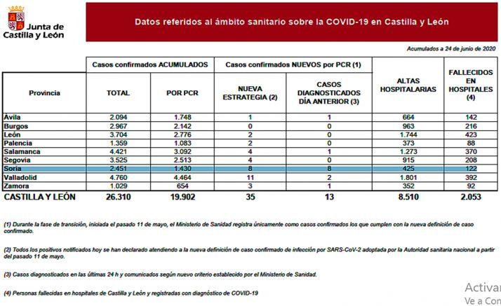Foto 1 - Coronavirus en Soria: Repuntan los nuevos casos, con 8 infectados