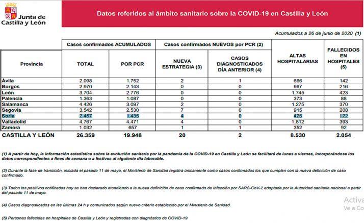 La estadística del Covid-19 para hoy viernes.