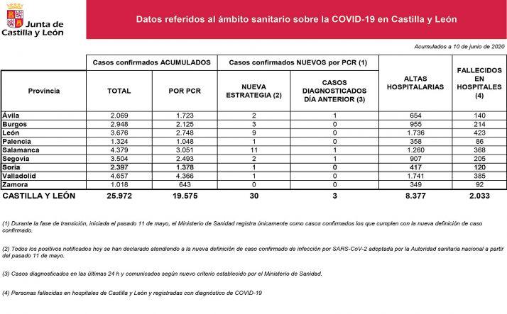 Foto 1 - DATOS OFICIALES: Ningún positivo por Covid-19 en las últimas 24 horas