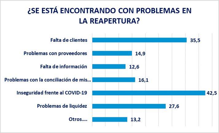 9 de cada 10 empresas ven insuficiente el apoyo recibido por las administraciones en la crisis Covid-19