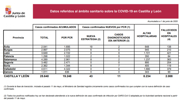 Informe epidemiológico del 1 de junio.