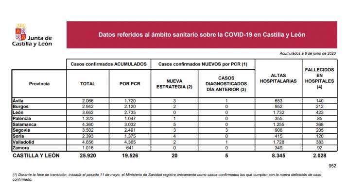 Informe epidemiológico del 8 de junio.