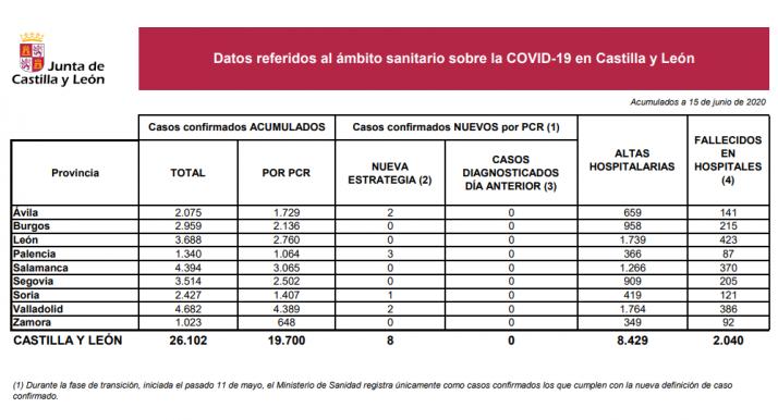 Informe epidemiológico del 15 de junio.