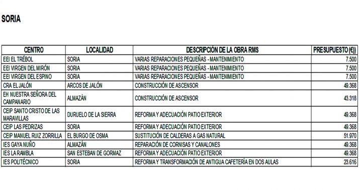 El listado de los centros donde se va a actuar.