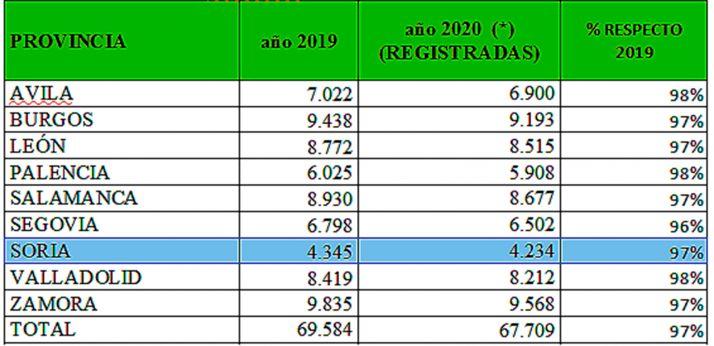 Comparativa del número de solicitudes presentadas por provincias en CyL.
