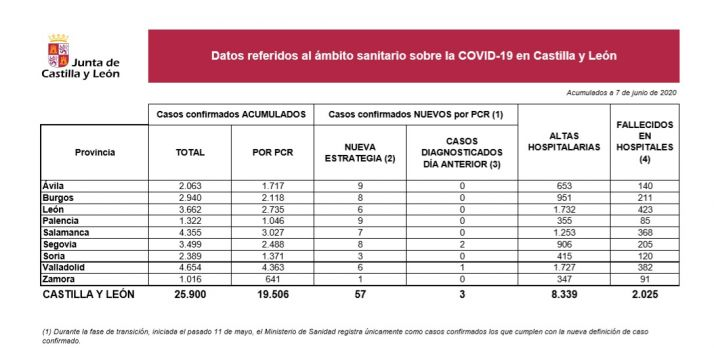 Soria no ha notificado ningún nuevo caso de Covid-19 con la prueba PCR desde ayer