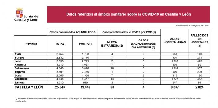 Foto 1 - Soria suma dos contagios de Covid-19 confirmados con la prueba PCR
