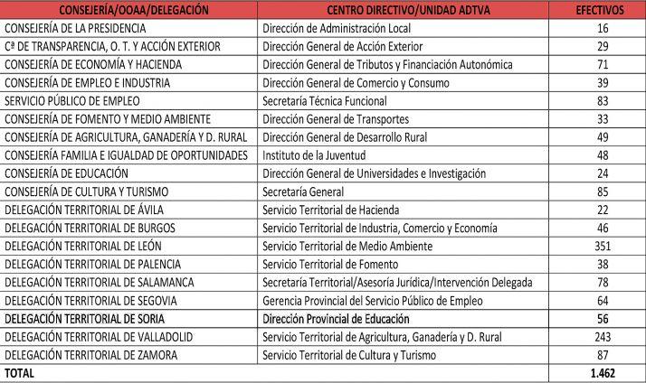 Centros directivos y unidades administrativas auditados. /Jta.