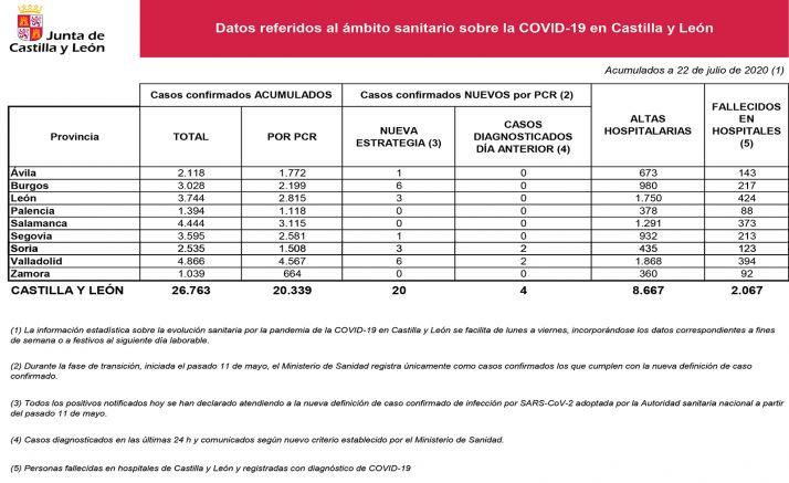 Datos de la epidemia por provincias en CyL para este miércoles. /Jta