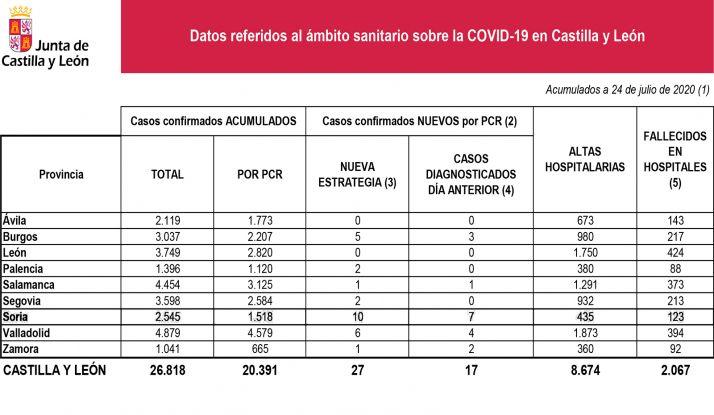Datos de la epidemia por provincias en CyL para este viernes. /Jta
