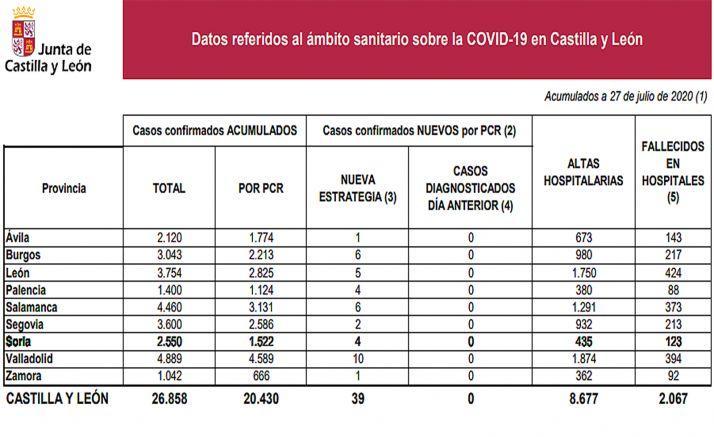 Datos de la situación de epidemia a fecha de este lunes 27 de julio. /Jta.