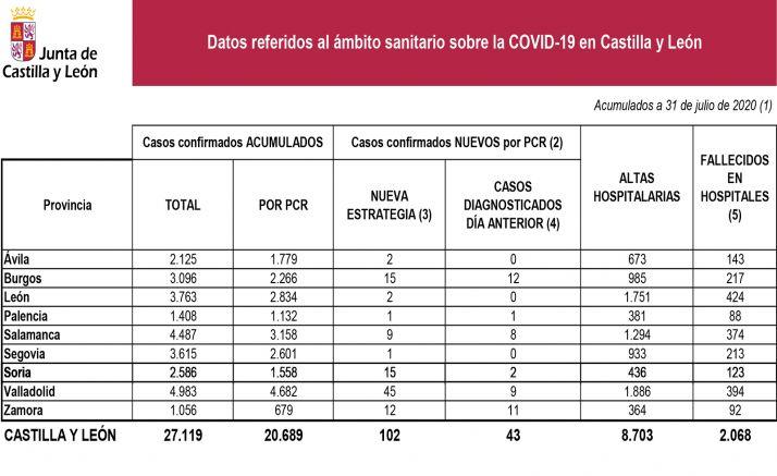 Datos de la situación de epidemia a fecha de este viernes 31 de julio. /Jta.