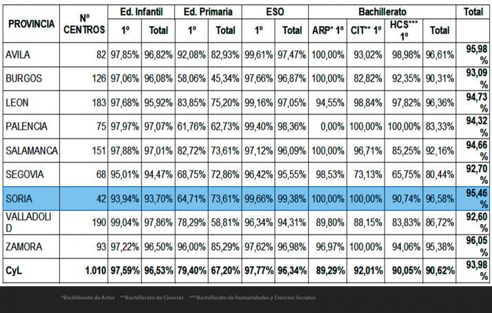 Porcentajes de adjudicación de plazas en primera opción para el curso 2020-2021 en centros sostenidos con fondos públicos. /Jta.