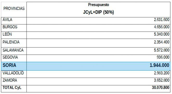 Cuantía económica por provincias para la extensión de Internet de alta velocidad. /Jta.