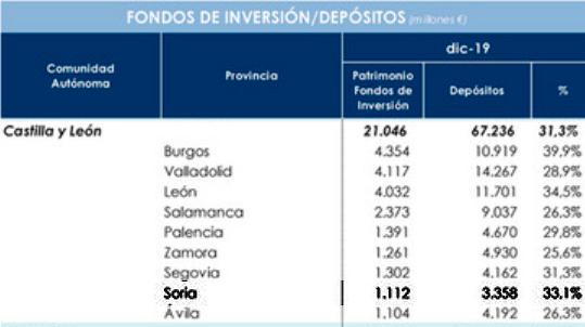 Comparativa por provincias de CyL. /OI