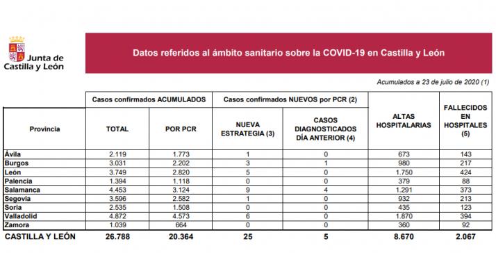 Informe epidemiológico del 23 de julio.