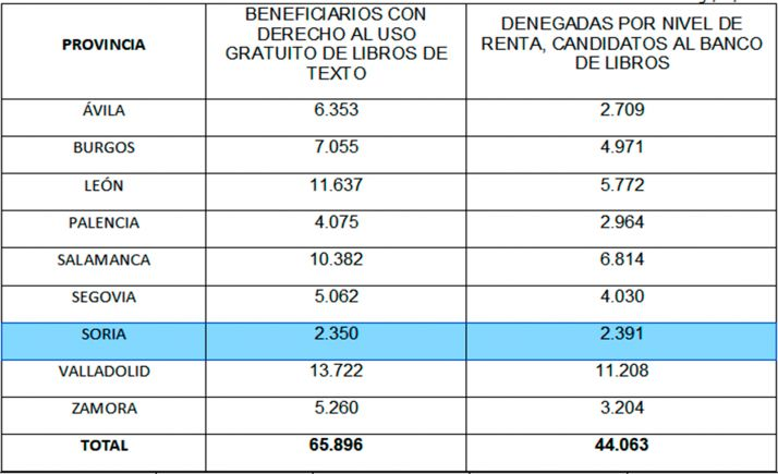 Distribución del reparto por provincias. /Jta.