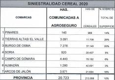 Documento de Asaja-Soria sobre siniestros en el ceral en esta campaña. /Asaja-Soria