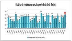 Histórico de la cosecha de cereal en 35 años. /ASAJA