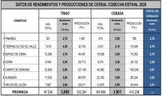 Distribución de los rendimientos por comarcas agrarias. /ASAJA