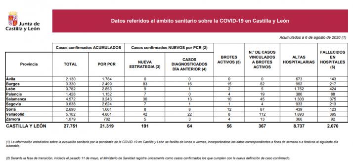 Informe epidemiológico del 6 de agosto.